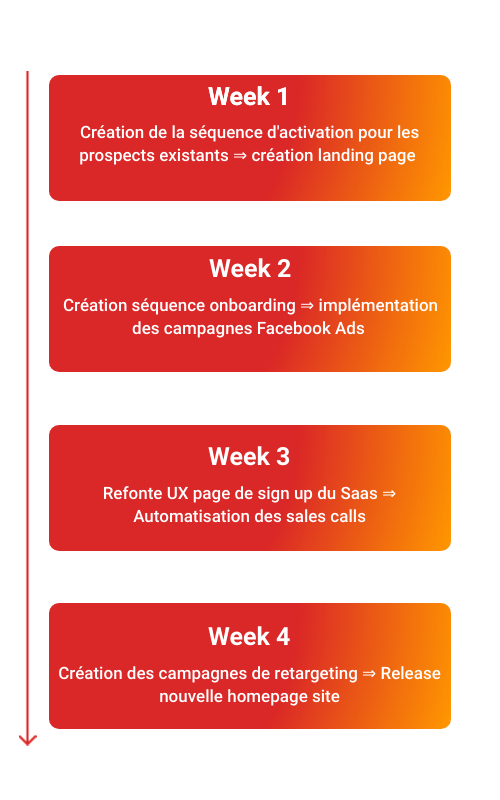 Roadmap sprint développement