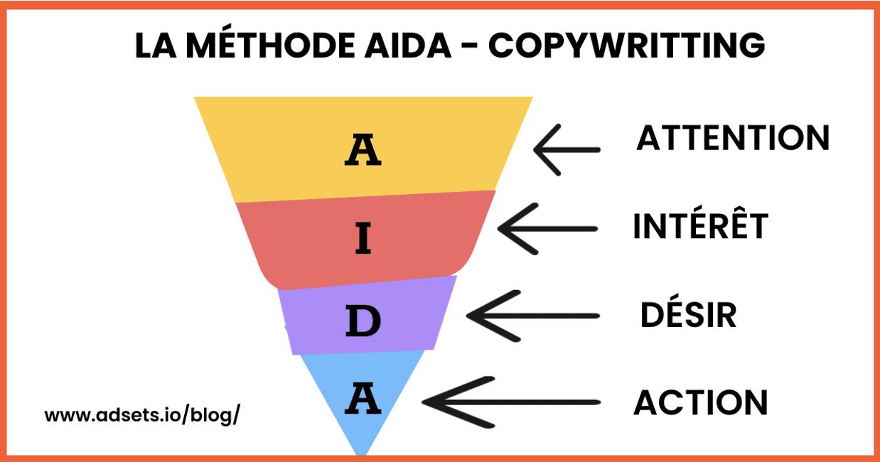 Méthode AIDA copywriting