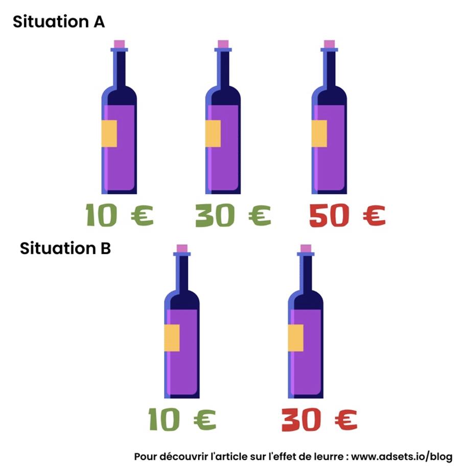 L'effet de leurre du choix de vin